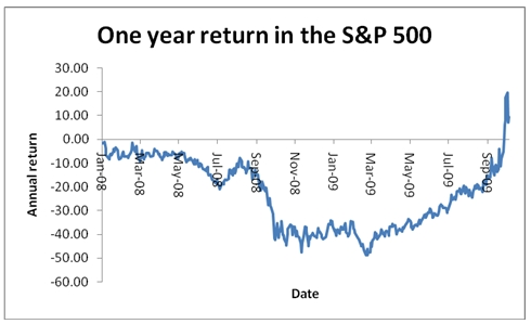 standard and poors 500 one year returns